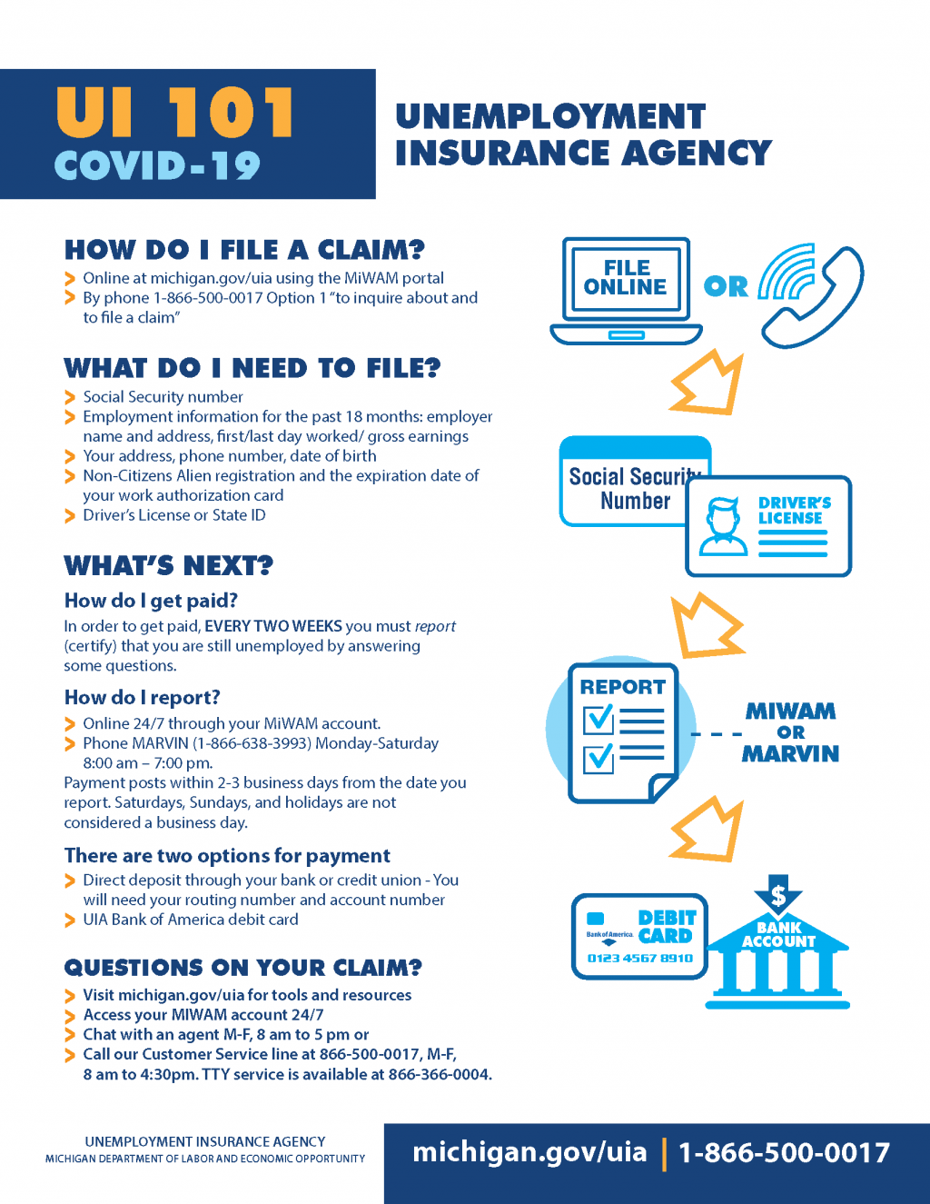 Unemployment Insurance Agency Infographic Regarding COVID-19