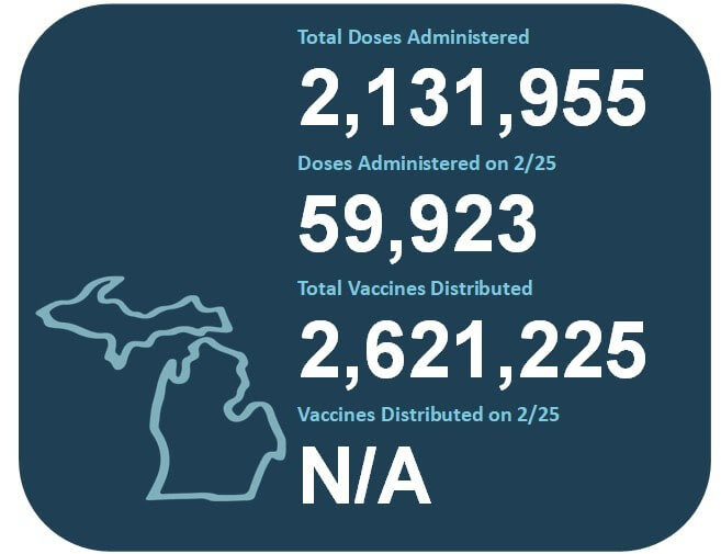 Vaccine Doses | March Updates